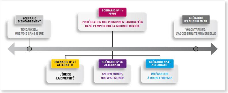 Schéma - Les 6 scénarios « ENTREPRISE, TRAVAIL ET HANDICAP » d'ici à 2025